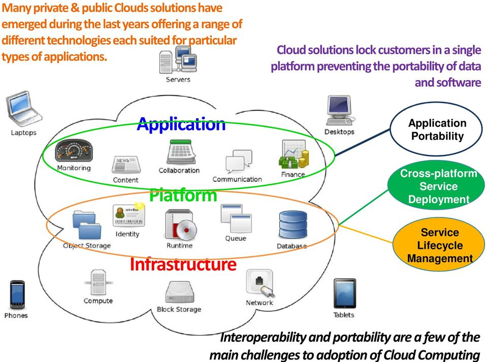 Application Platform Infrastructure Cloud solutions lock customers in a single platform preventing the portability of