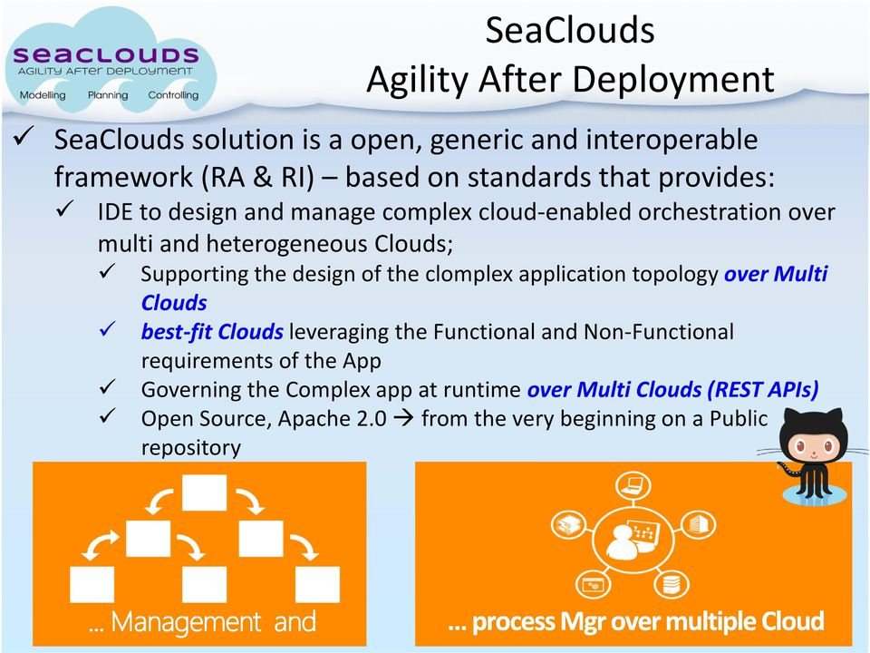 design of the clomplex application topology over Multi Clouds best-fit Clouds leveraging the Functional and Non-Functional