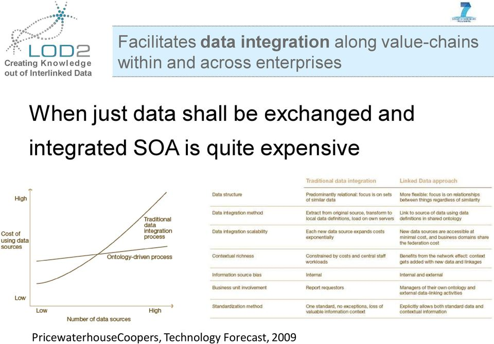 enterprises When just data shall be exchanged and integrated