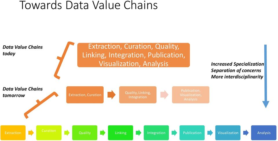 interdisciplinarity Data Value Chains tomorrow Extraction, Curation Quality, Linking, Integration