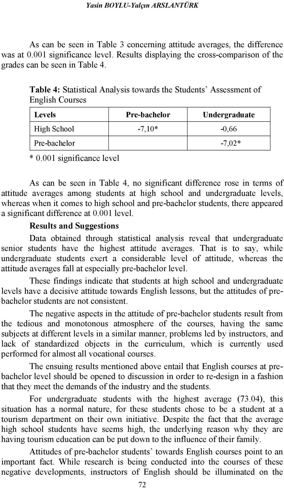 Table 4: Statistical Analysis towards the Students Assessment of English Courses Levels Pre-bachelor Undergraduate High School -7,10* -0,66 Pre-bachelor -7,02* * 0.