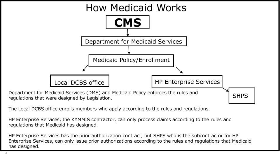 HP Enterprise Services, the KYMMIS contractor, can only process claims according to the rules and regulations that Medicaid has designed.