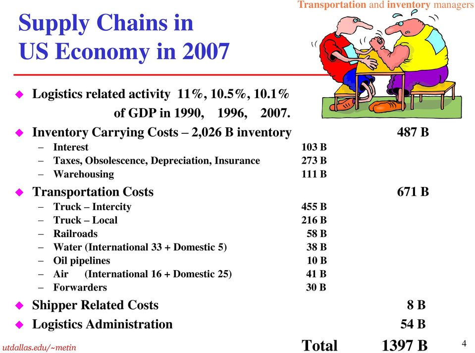 Inventory Carrying Costs 2,026 B inventory 487 B Interest 103 B Taxes, Obsolescence, Depreciation, Insurance 273 B Warehousing 111 B