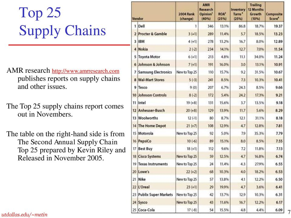 The Top 25 supply chains report comes out in Novembers.