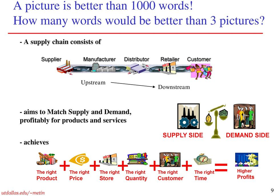 aims to Match Supply and Demand, profitably for products and services - achieves SUPPLY SIDE DEMAND SIDE