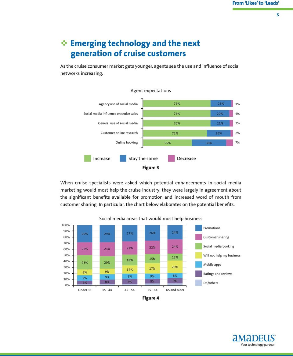 55% 38% 7% Increase Stay the same Decrease Figure 3 When cruise specialists were asked which potential enhancements in social media marketing would most help the cruise industry, they were largely in