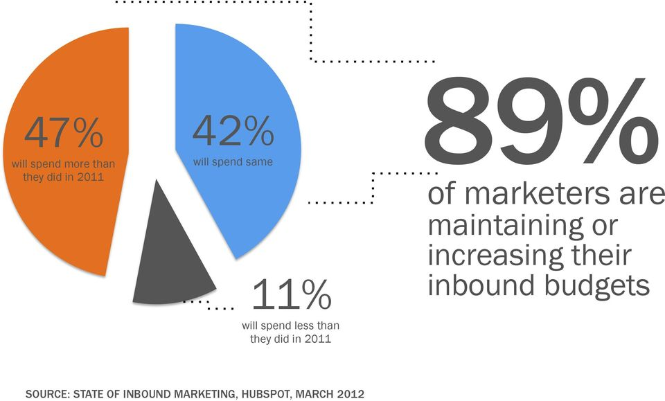 marketers are maintaining or increasing their inbound