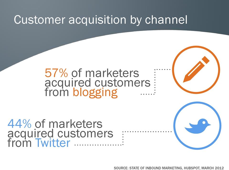 of marketers acquired customers from Twitter