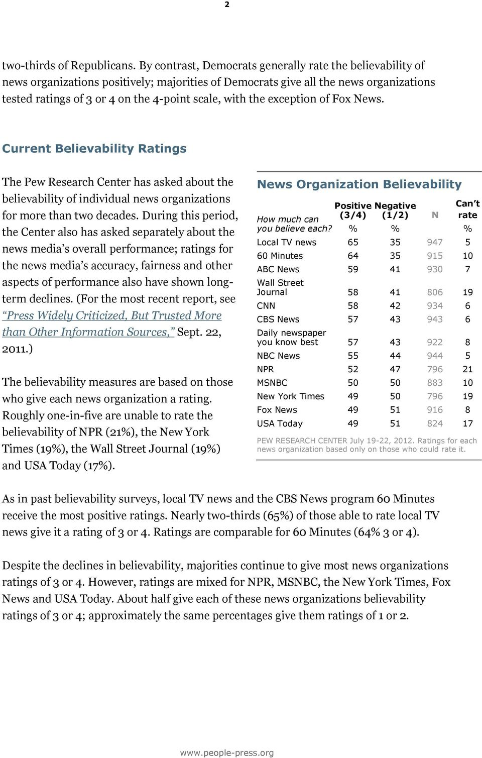 the exception of Fox News. Current Believability Ratings The Pew Research Center has asked about the believability of individual news organizations for more than two decades.