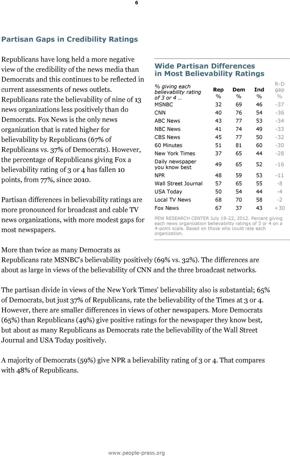 Fox News is the only news organization that is rated higher for believability by Republicans (67% of Republicans vs. 37% of Democrats).