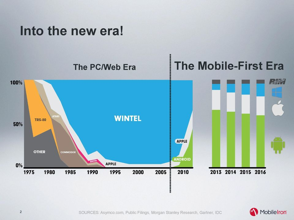 Mobile-First Era SOURCES: Asymco.