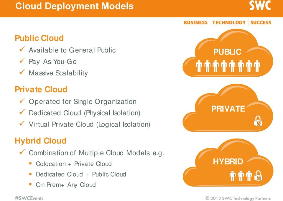 Isolation) Virtual Private Cloud (Logical Isolation) Hybrid Cloud Combination of Multiple
