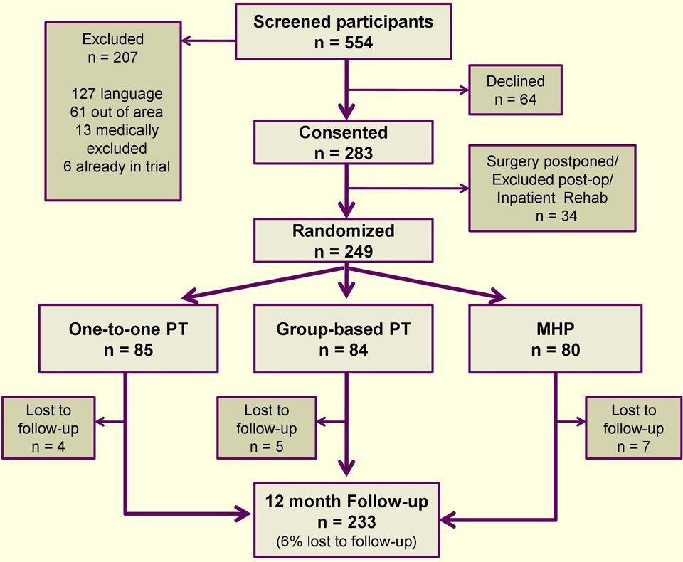 Excluded post-op/ Inpatient Rehab n = 34 One-to-one PT n = 85 Group-based PT n = 84 MHP n = 8 Lost