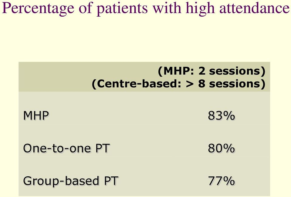 (Centre-based: > 8 sessions) MHP