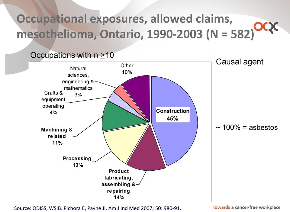 related 11% Other 10% Construction 45% Causal agent ~ 100% = asbestos Processing 13% Product