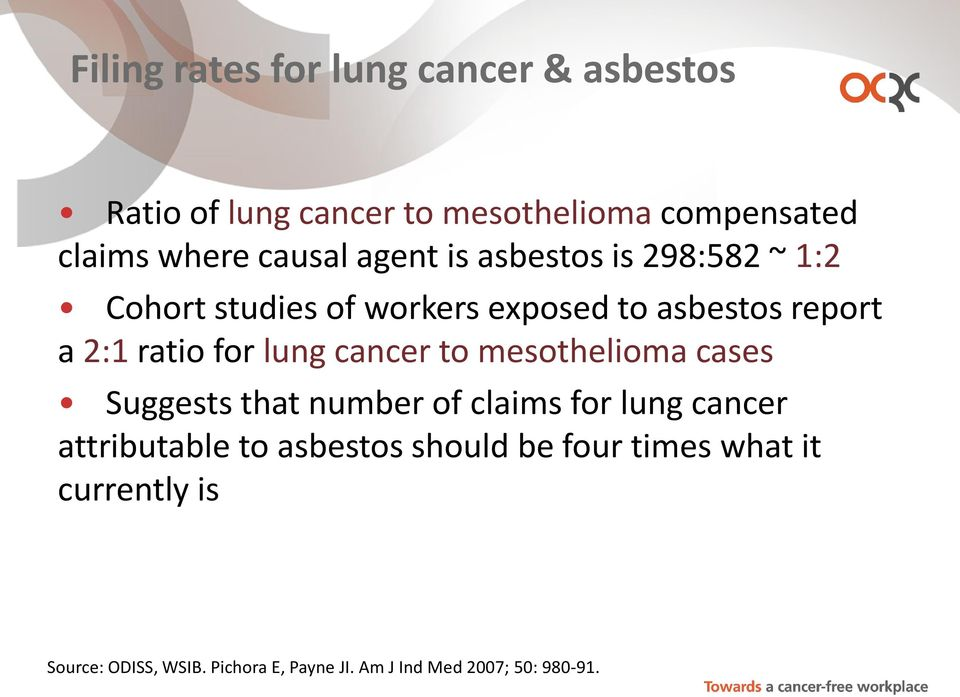 cancer to mesothelioma cases Suggests that number of claims for lung cancer attributable to asbestos should