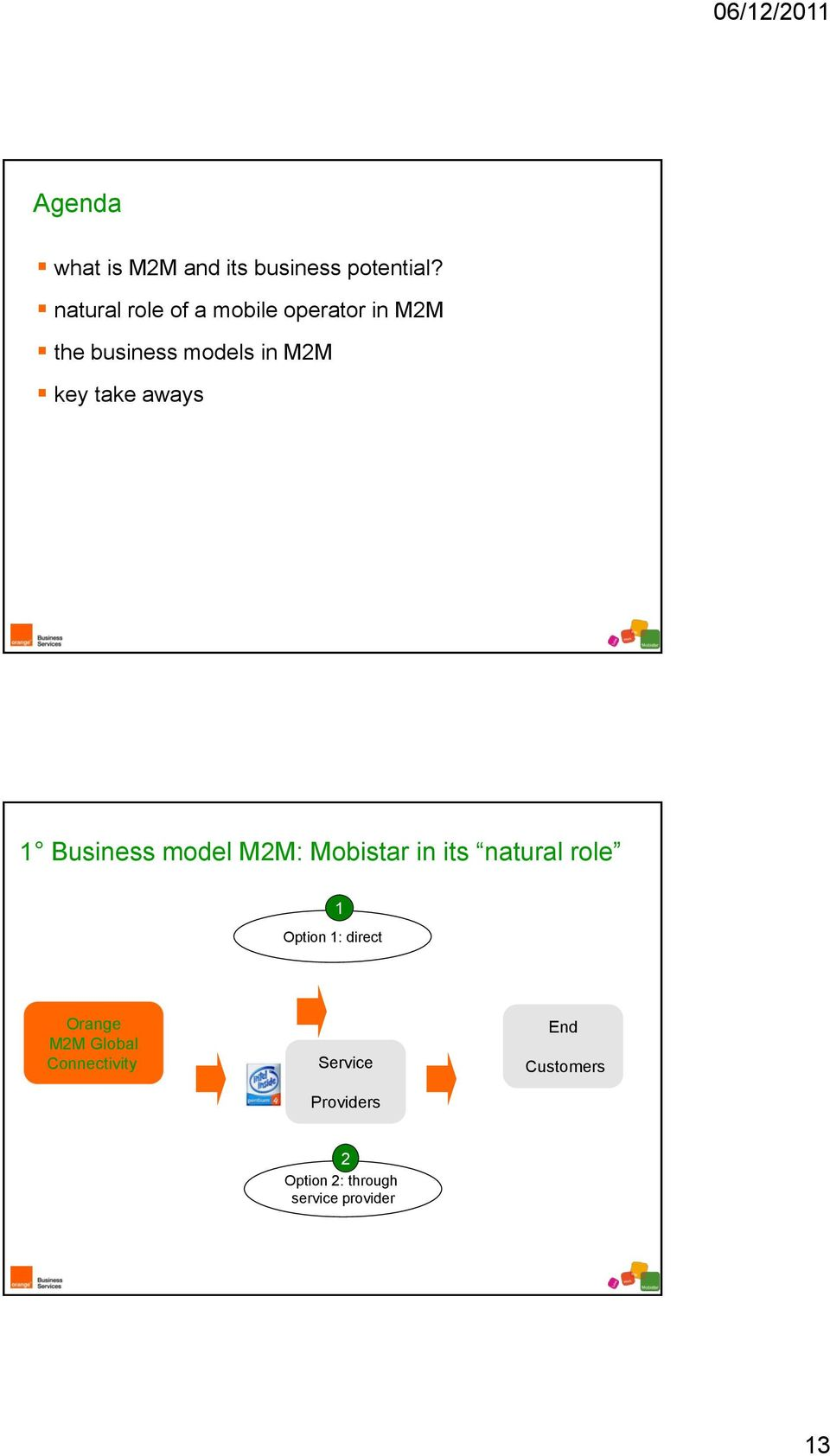 take aways 1 Business model M2M: Mobistar in its natural role 1 Option 1: