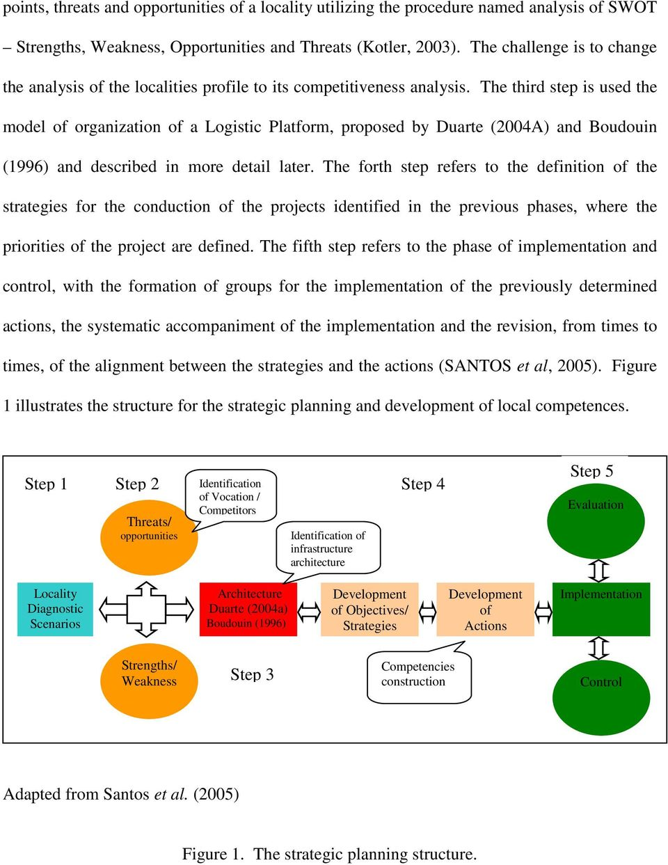 The third step is used the model of organization of a Logistic Platform, proposed by Duarte (2004A) and Boudouin (1996) and described in more detail later.