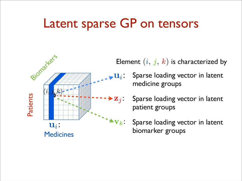 Sparse loading vector in latent medicine groups Sparse loading