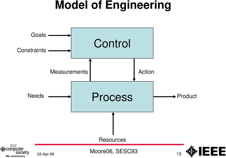 Action Needs Process Product