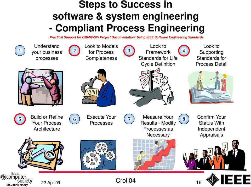 Supporting Completeness Standards for Life Standards for Cycle Definition Process Detail 5 Build or Refine Your Process Architecture 6 Execute
