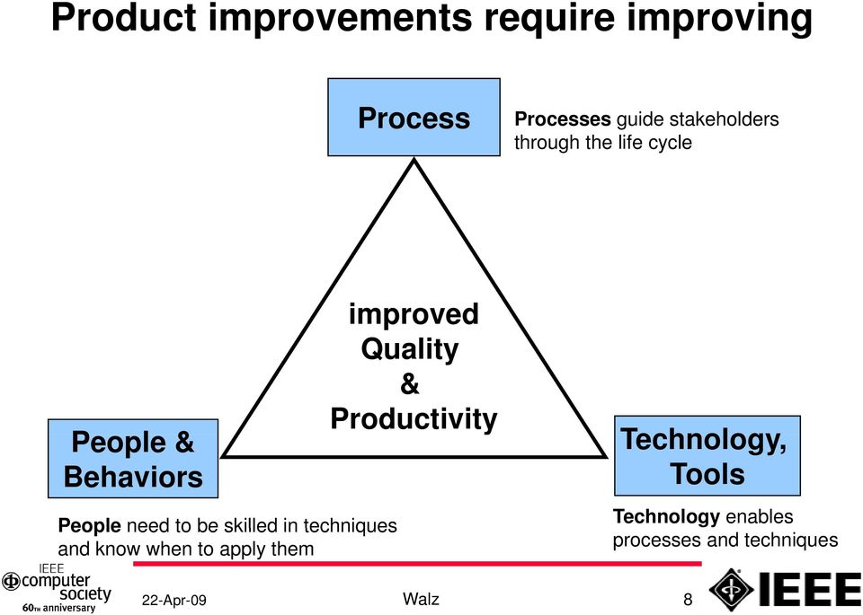 Productivity Technology, Behaviors Tools People need to be skilled in