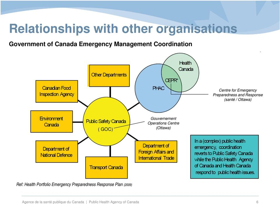 Gouvernement Operations Centre (Ottawa) Ref: Health Portfolio Emergency Preparedness