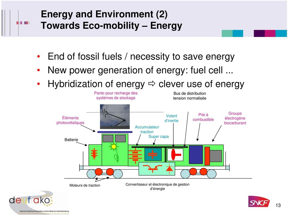 .. Hybridization of energy clever use of energy Panto pour recharge des systèmes de stockage Bus de distribution tension