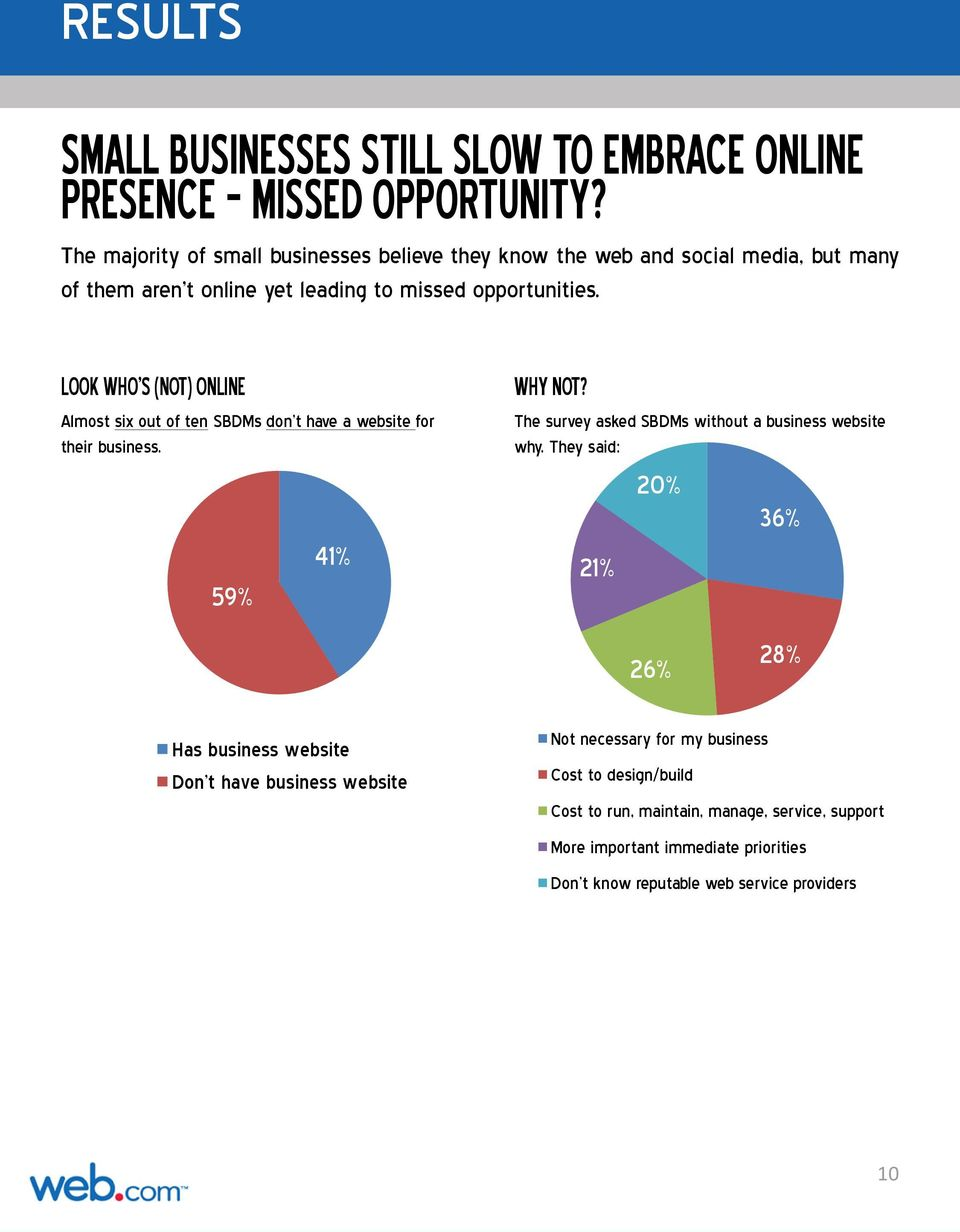 LOOK WHO S (NOT) ONLINE Almost six out of ten SBDMs don t have a website for their business. 59% 41% WHY NOT?