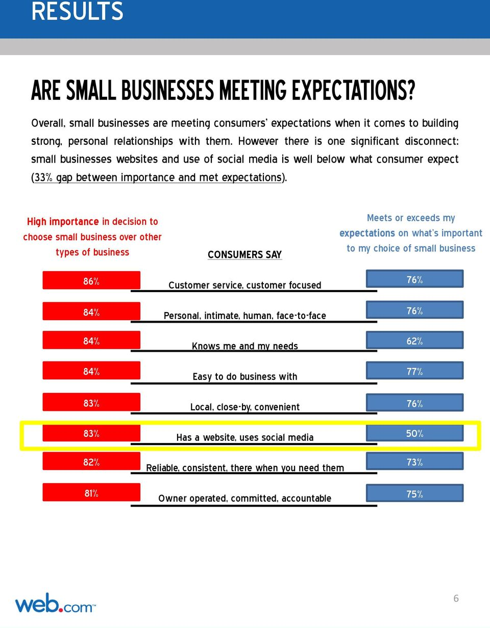 High importance in decision to choose small business over other types of business CONSUMERS SAY Meets or exceeds my expectations on what s important to my choice of small business 86% Customer