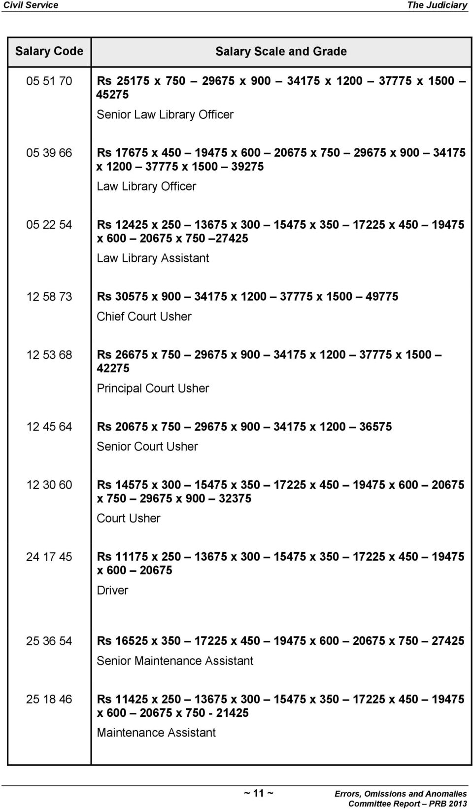 Court Usher 12 53 68 Rs 26675 x 750 29675 x 900 34175 x 1200 37775 x 1500 42275 Principal Court Usher 12 45 64 Rs 20675 x 750 29675 x 900 34175 x 1200 36575 Senior Court Usher 12 30 60 Rs 14575 x 300