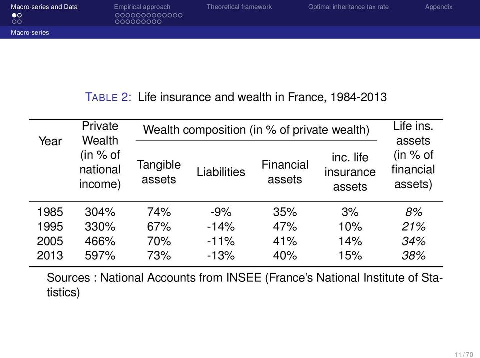 assets (in % of financial assets) 1985 304% 74% -9% 35% 3% 8% 1995 330% 67% -14% 47% 10% 21% 2005 466% 70% -11% 41% 14%