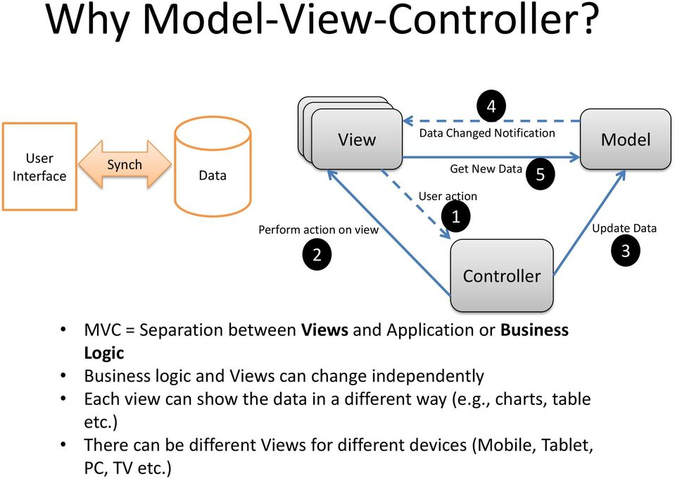 Model Update Data 2 3 Controller 4 5 MVC = Separation between Views and Application or Business Logic Business