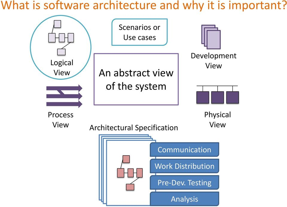 system Development View Process View Architectural