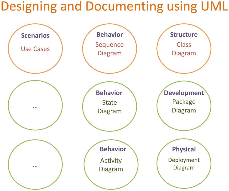 Diagram Behavior State Diagram Development Package