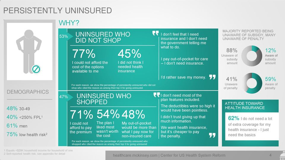reason, we show the percentage of persistently uninsured who did not shop who cited the reason as among their top 3 for going uninsured UNINSURED WHO SHOPPED 54% The plan I liked most wasn t worth