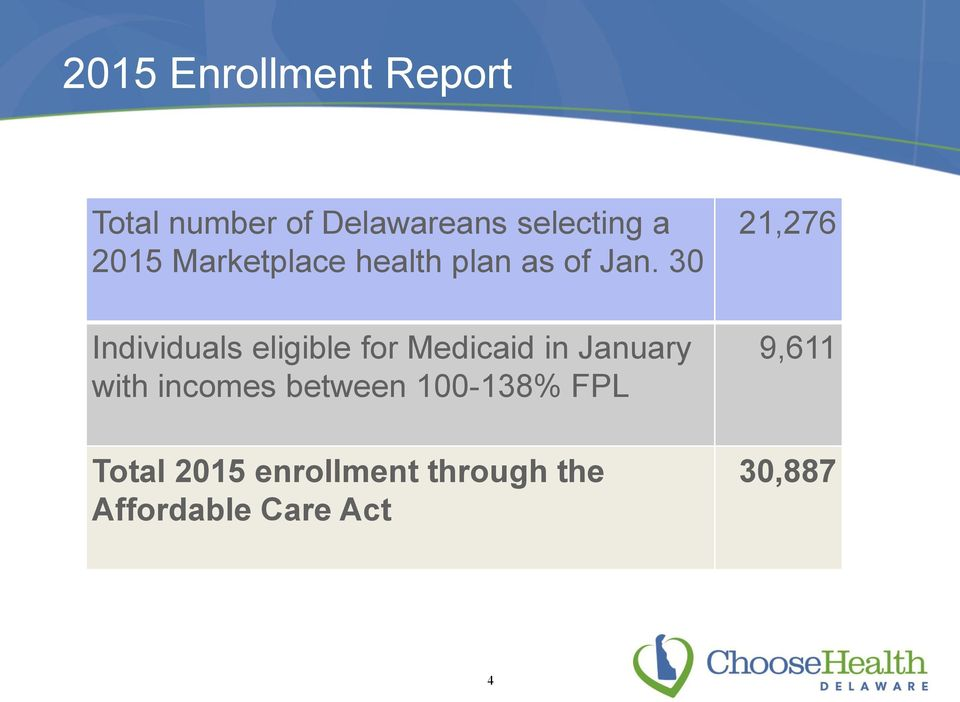 30 Individuals eligible for Medicaid in January with incomes