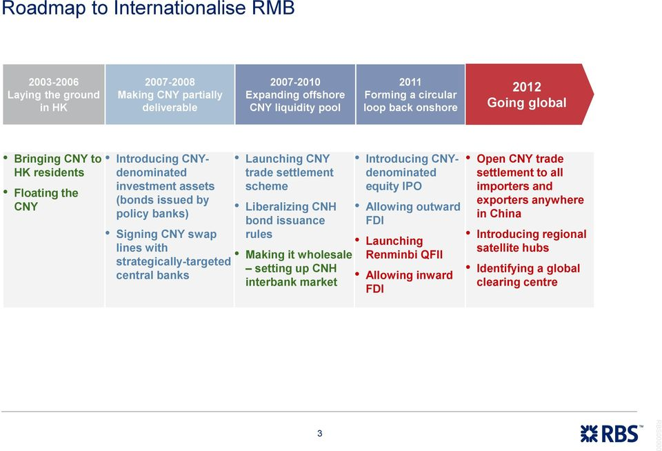 strategically-targeted central banks Launching CNY trade settlement scheme Liberalizing CNH bond issuance rules Making it wholesale setting up CNH interbank market Introducing CNYdenominated