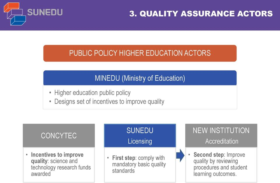 science and technology research funds awarded SUNEDU Licensing First step: comply with mandatory basic quality