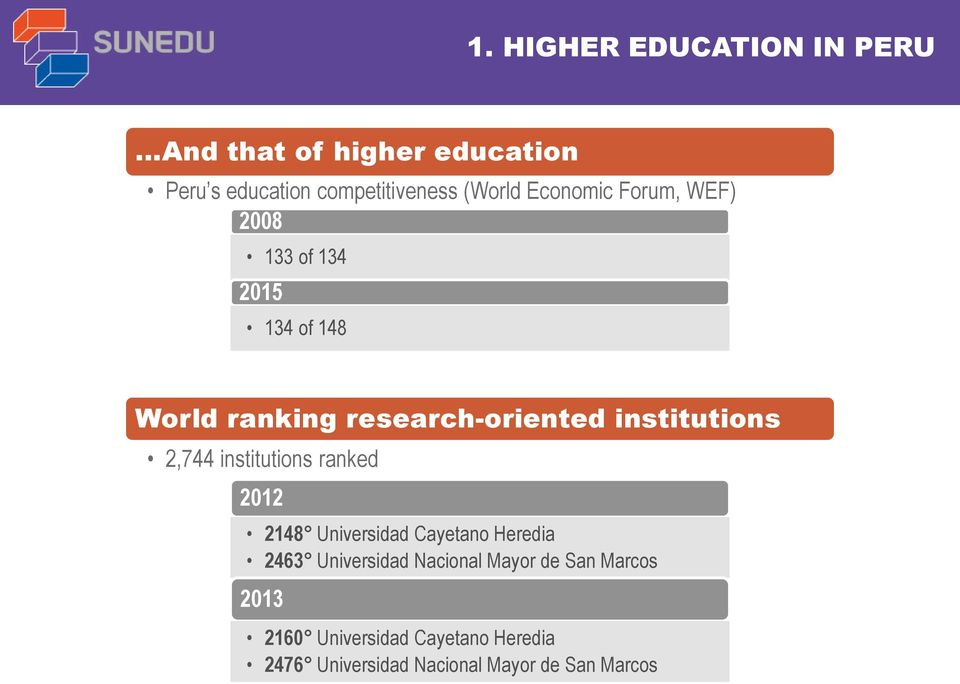 2,744 institutions ranked 2012 2148 Universidad Cayetano Heredia 2463 Universidad Nacional Mayor