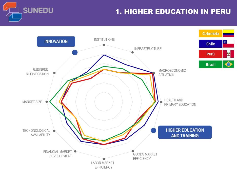 HEALTH AND PRIMARY EDUCATION TECHONOLOGICAL AVAILABILITY HIGHER EDUCATION AND