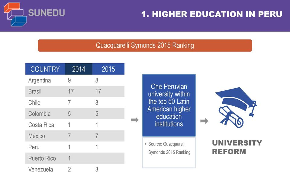 Puerto Rico 1 Venezuela 2 3 One Peruvian university within the top 50 Latin American