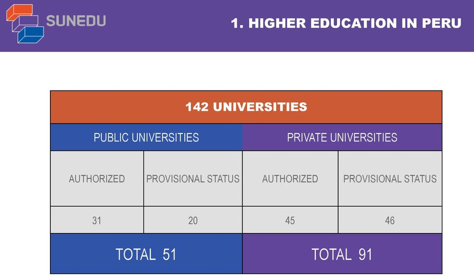 UNIVERSITIES AUTHORIZED PROVISIONAL STATUS