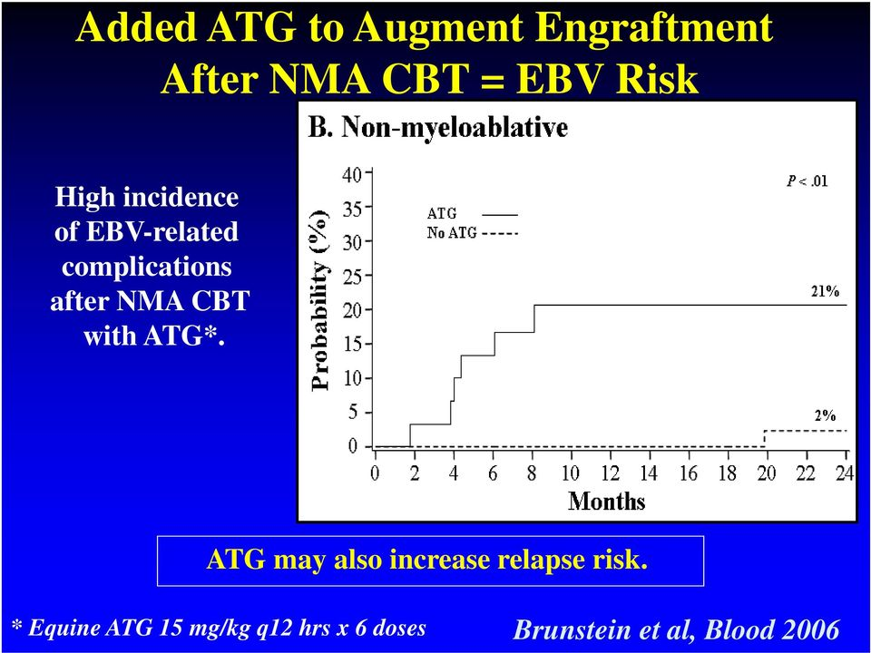 with ATG*. ATG may also increase relapse risk.