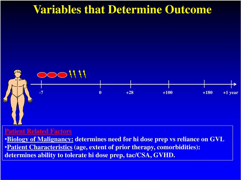 vs reliance on GVL Patient Characteristics (age, extent of prior