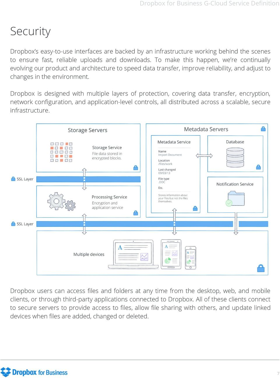 Dropbox is designed with multiple layers of protection, covering data transfer, encryption, network configuration, and application-level controls, all distributed across a scalable, secure