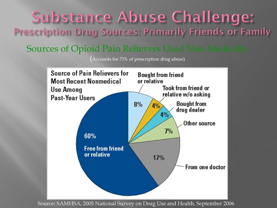 prescription drug abuse) Source: SAMHSA,
