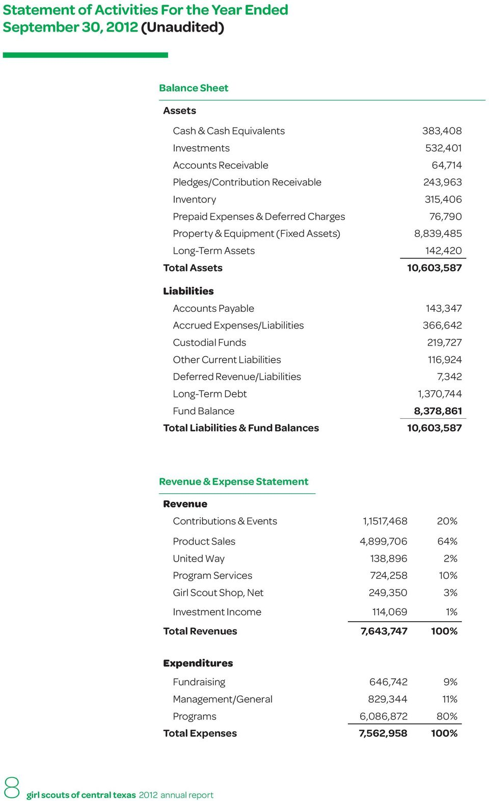 Payable 143,347 Accrued Expenses/Liabilities 366,642 Custodial Funds 219,727 Other Current Liabilities 116,924 Deferred Revenue/Liabilities 7,342 Long-Term Debt 1,370,744 Fund Balance 8,378,861 Total