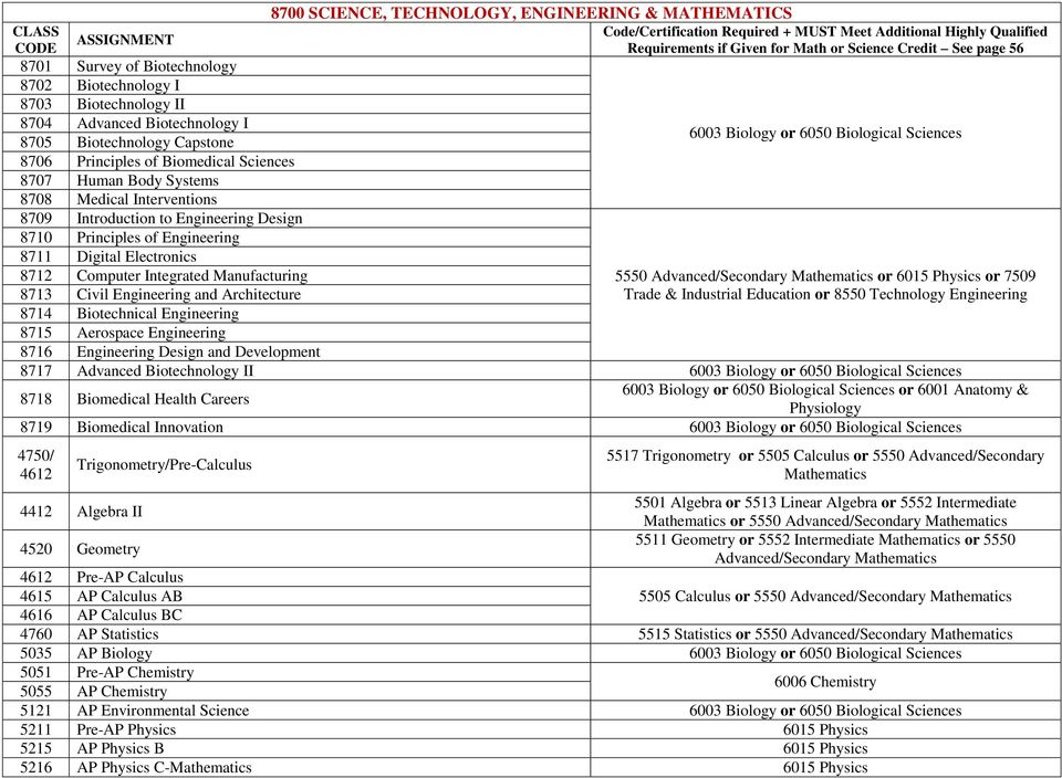 Electronics 8712 Computer Integrated Manufacturing 5550 Advanced/Secondary Mathematics or 6015 Physics or 7509 8713 Civil Engineering and Architecture Trade & Industrial Education or 8550 Technology