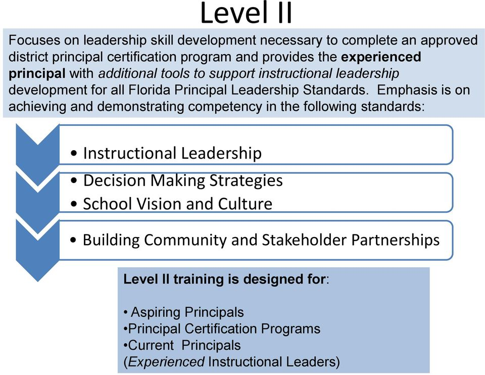 Emphasis is on achieving and demonstrating competency in the following standards: Instructional Leadership Decision Making Strategies School Vision and
